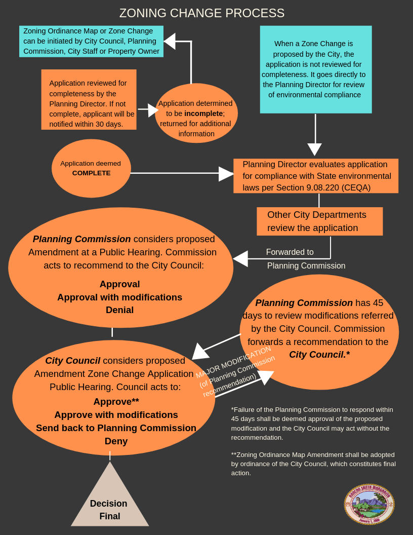 Zoning Change Process Flow Chart